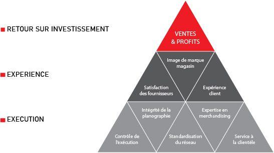 rdts pyramid